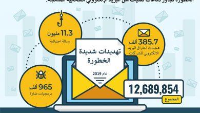 صورة تريند مايكرو تتصدى لـ 13 مليون تهديد شديد الخطورة في البريد الالكتروني